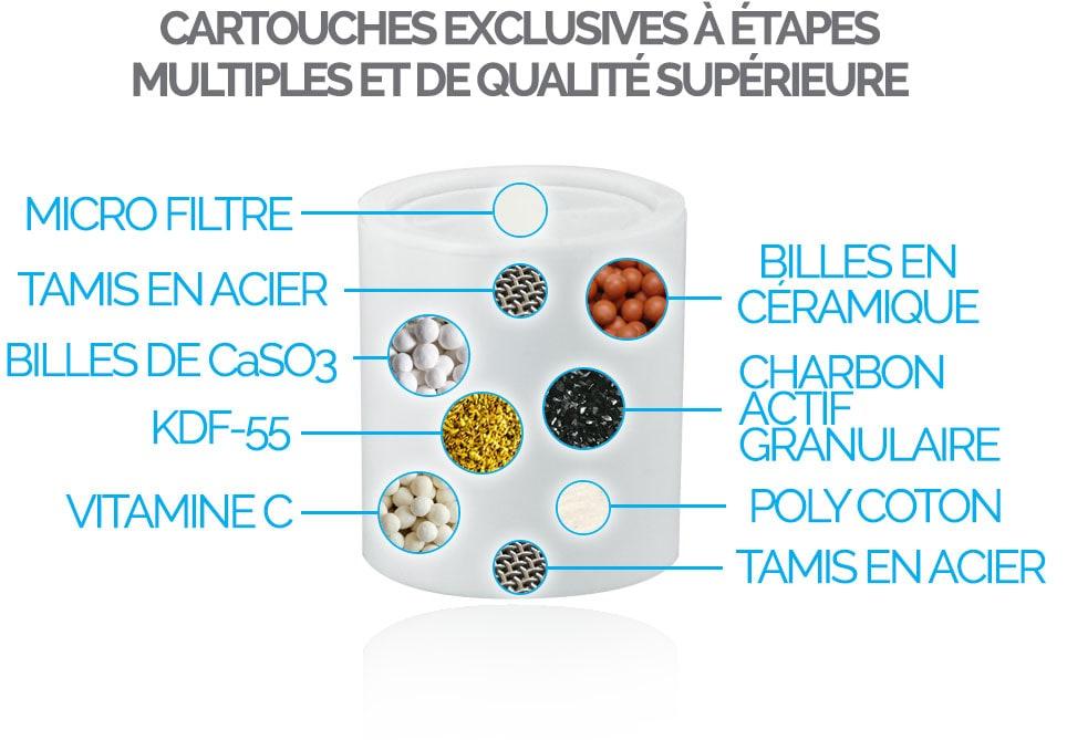 FILTRE DOUCHE COMPACT CARTOUCHES EXCLUSIVES À ÉTAPES MULTIPLES ET DE QUALITÉ SUPÉRIEURE POUR FILTREDOUCHE.FR